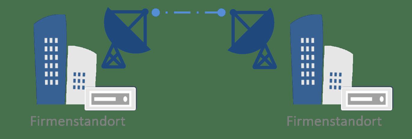 Aufbau einer Standleitung
