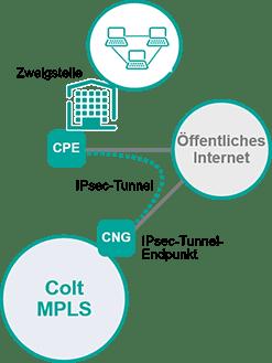 MPLS Anbindung über IPSec