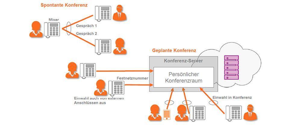 Ecotel Centrex Anlage Telefonkonferenz Beispiel