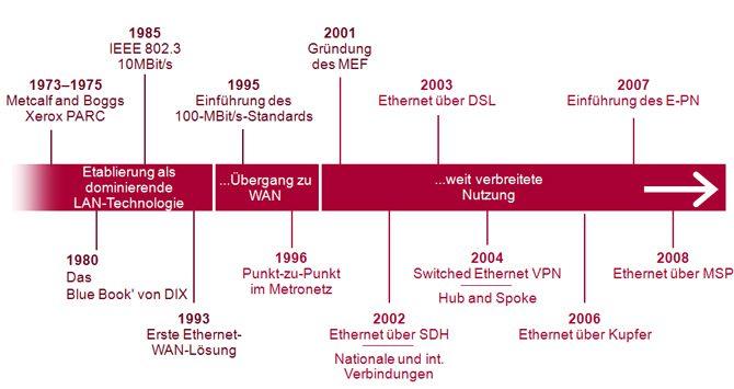 Geschichte des Ethernets