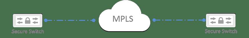 Ethernet über MPLS / VPLS