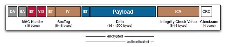 Ethernet Verschlüsselung im Transport-Modus vor Übergabe ans MPLS
