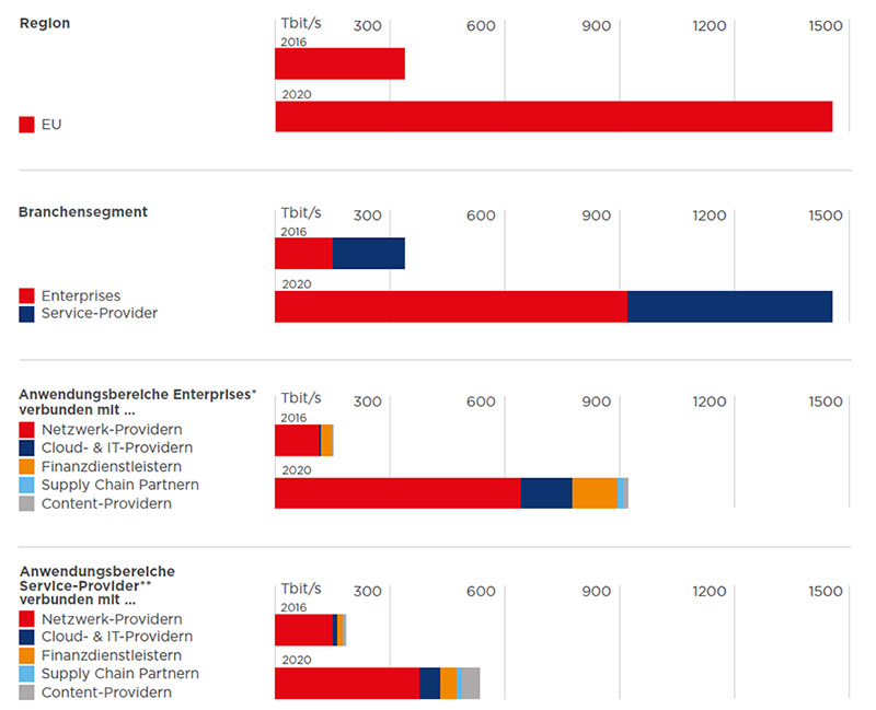 Interconnection Entwicklung bis 2020