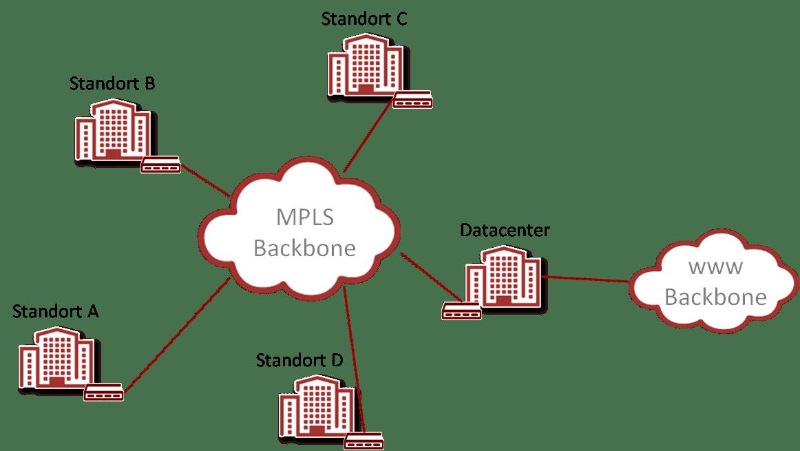 MPLS Netz bzw. Netzwerk in vereinfachter Darstellung
