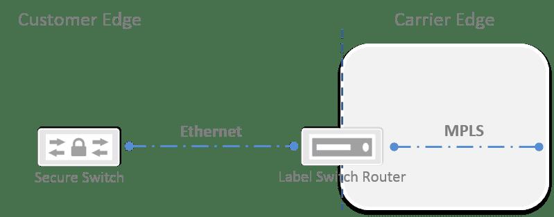 Transport von Ethernet Frames im MPLS