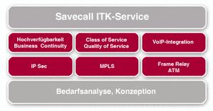 savecall_itk_service_private-netzwerke-vpn