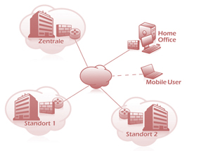 Standleitung IP 4 Sure